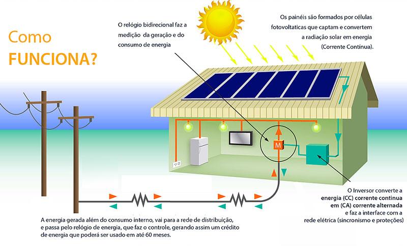 Como funciona a energia solar
